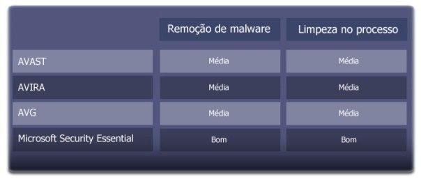 campeão_antivirus_3
